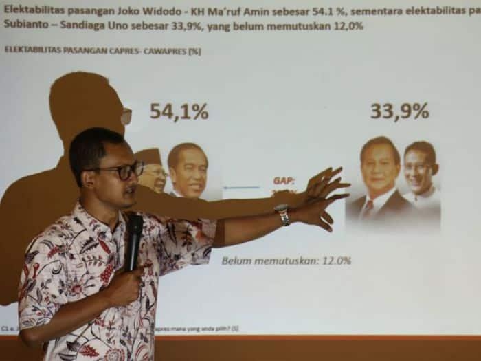 Photo of Survei Indopolling Network, Prabowo tak Lagi Unggul di Jabar